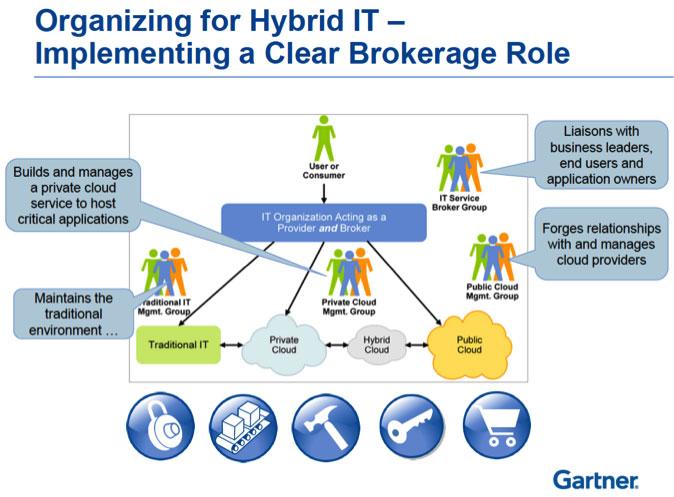 Gartner Cloud Services Brokerage