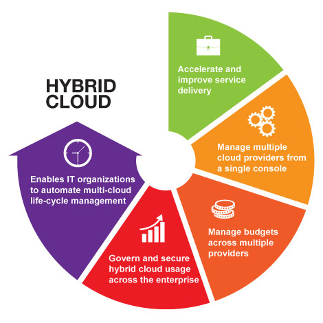 Jamcracker Building and Managing the Hybrid Cloud Model