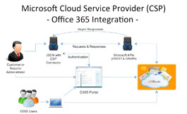 Microsoft Cloud Service Provider (CSP) Enablement with the Jamcracker Platform