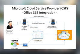Microsoft Cloud Solution Provider (CSP) Enablement with the Jamcracker Services Delivery Network Platform