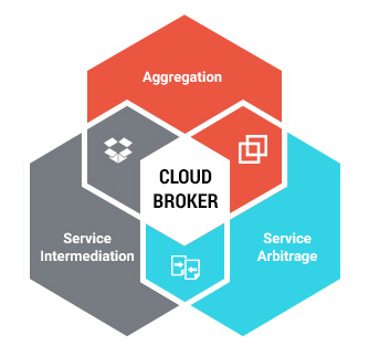 Cloud Service Brokerage