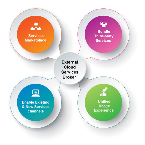 Jamcracker External Cloud Services Broker