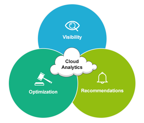 Cloud Management - Analytics