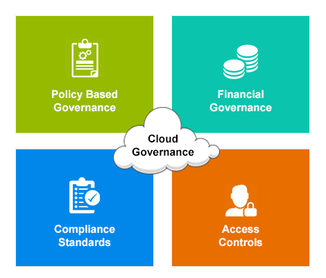 Cloud Management - Governance