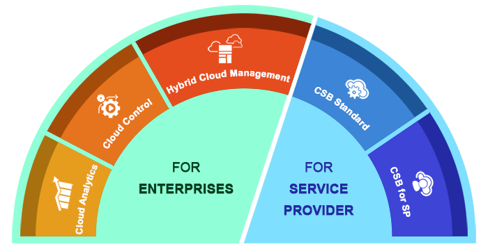 cloud management solutions