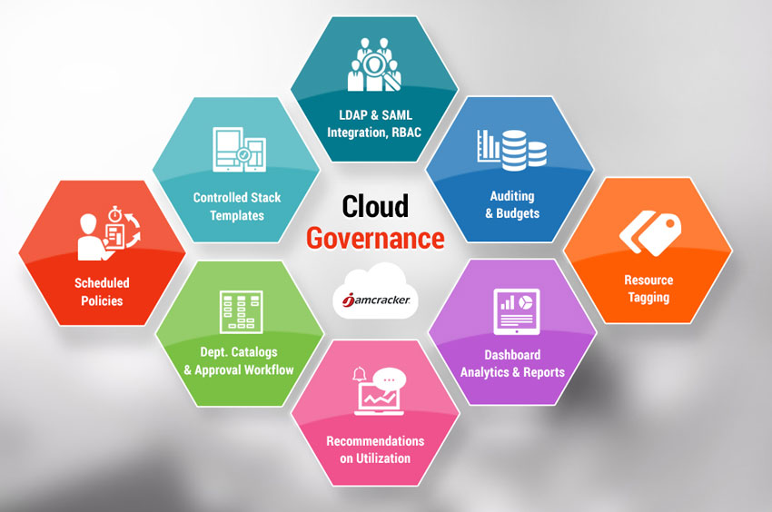 Jamcracker Cloud Governance