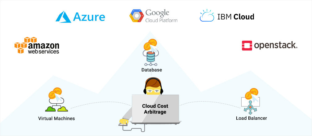 Cloud Cost Comparisons