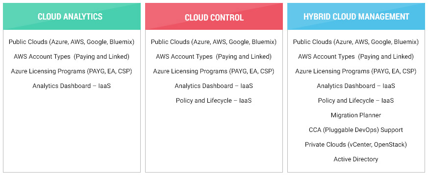 cloud management enterprise packages