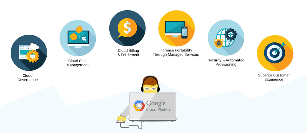 Google Cloud Management