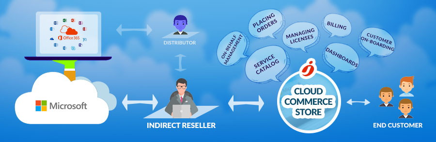 Microsoft CSP Indirect Reseller