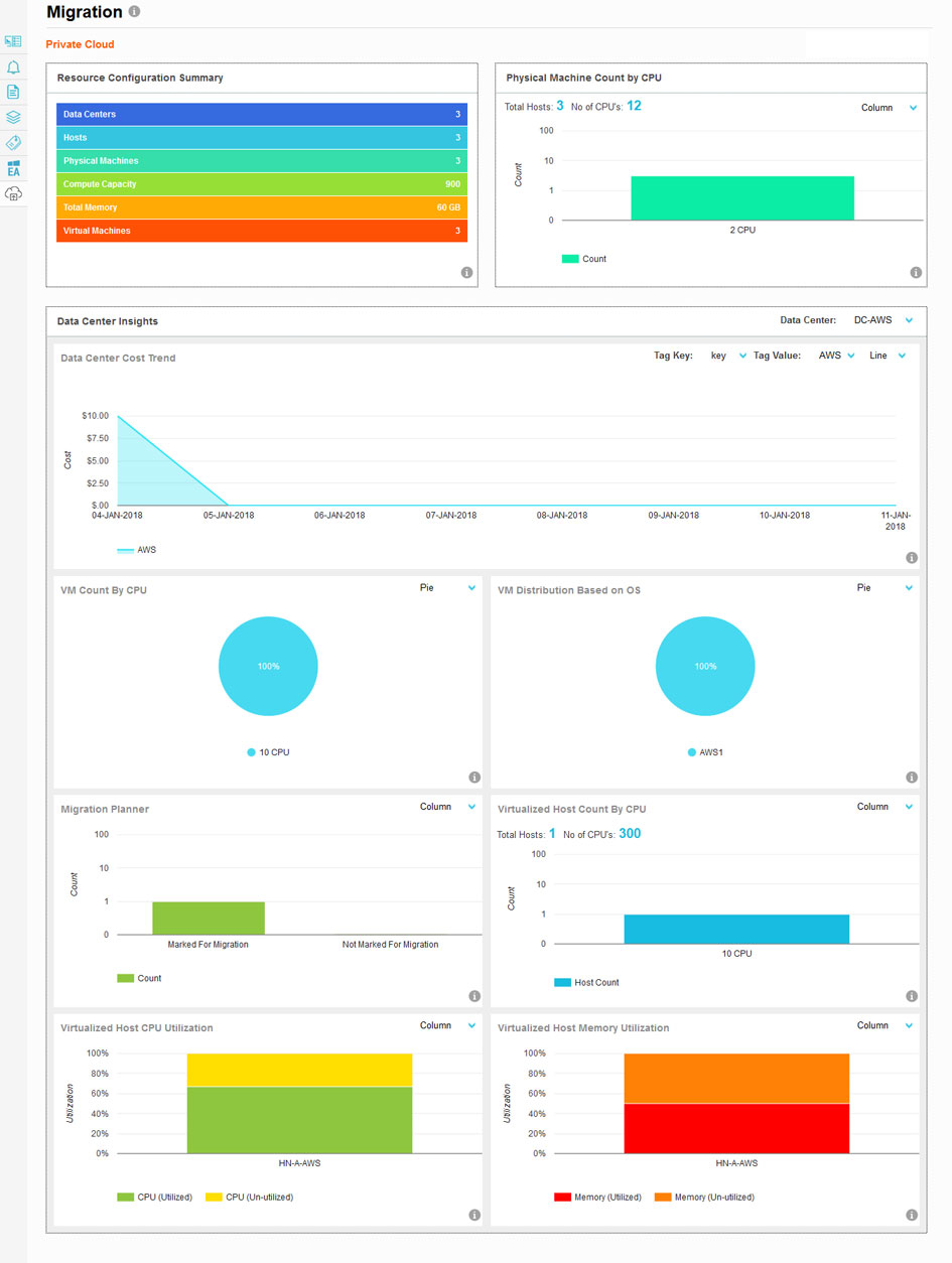 Cloud Migration Dashboard