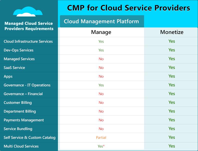 Cloud Management Platform MSP
