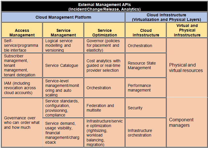 Multi Cloud Management Jamcracker